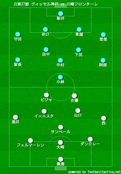 ヴィッセル神戸と川崎フロンターレのスタメン