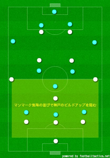 川崎フロンターレの守備陣形
